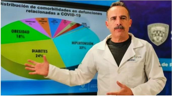Cierra semana Chihuahua con 3,321 contagios y 556 decesos por COVID-19