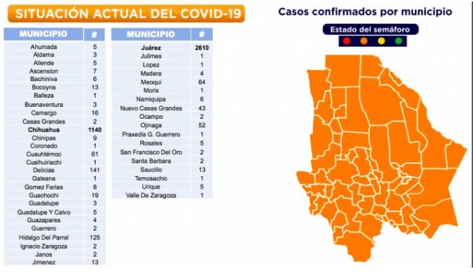 Ascienden a 636 las defunciones por COVID-19 en Chihuahua