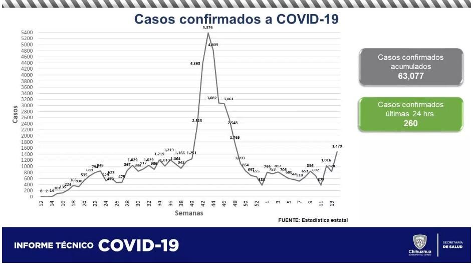La Secretaría de Salud confirmó 260 contagios y 49 defunciones más