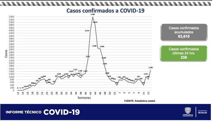 236 nuevos contagios confirmados en las últimas 24 horas