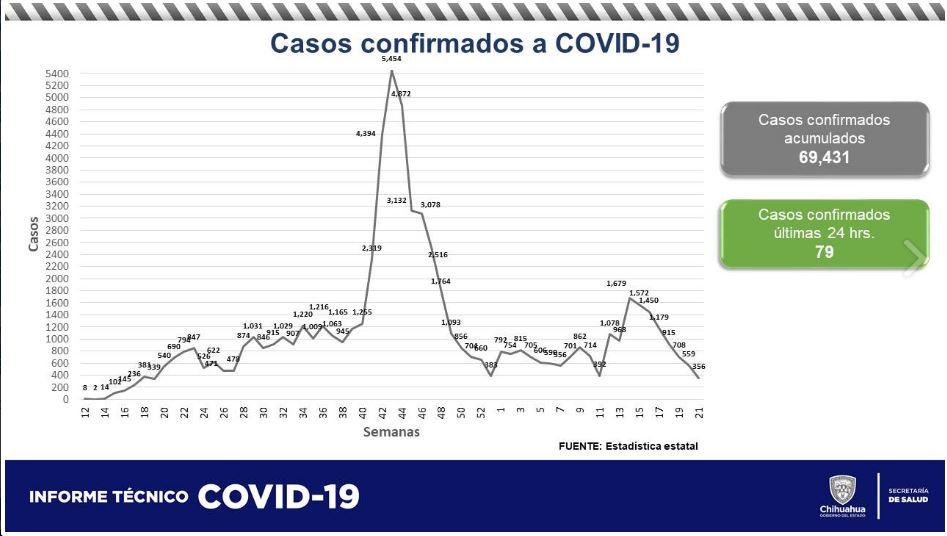 Fallecen 25 personas más por COVID-19 en la entidad