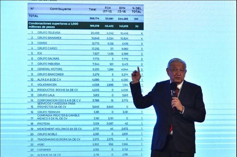 AMLO exhibe montos millonarios condonados por Calderón y Peña a bancos